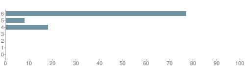 Chart?cht=bhs&chs=500x140&chbh=10&chco=6f92a3&chxt=x,y&chd=t:77,8,18,0,0,0,0&chm=t+77%,333333,0,0,10|t+8%,333333,0,1,10|t+18%,333333,0,2,10|t+0%,333333,0,3,10|t+0%,333333,0,4,10|t+0%,333333,0,5,10|t+0%,333333,0,6,10&chxl=1:|other|indian|hawaiian|asian|hispanic|black|white